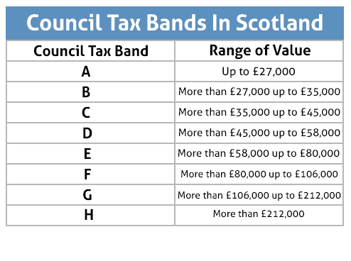 council tax bands scotland
